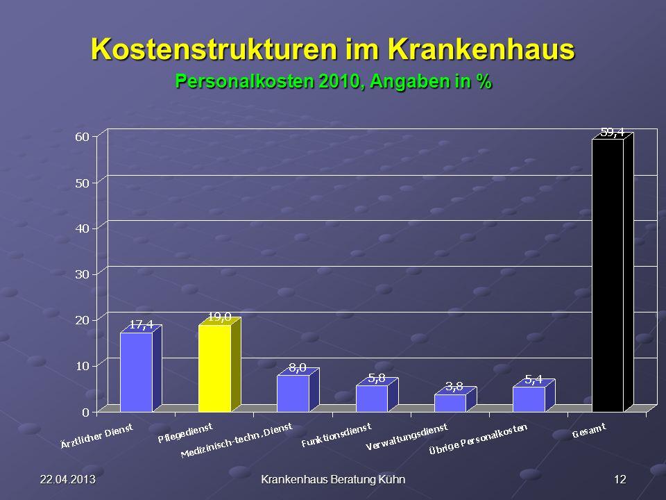 Kostenstrukturen im Krankenhaus Personalkosten 2010, Angaben in %