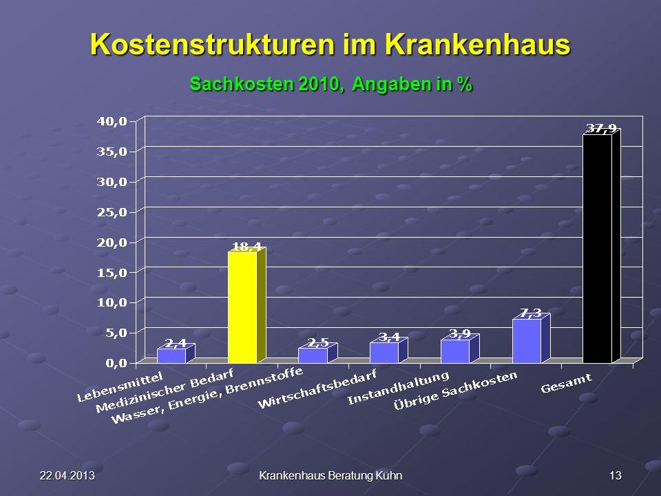 Kostenstrukturen im Krankenhaus Sachkosten 2010, Angaben in %