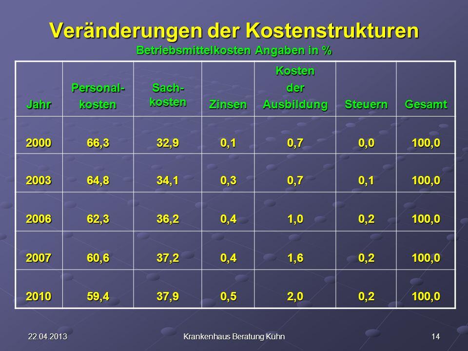 Veränderungen der Kostenstrukturen Betriebsmittelkosten Angaben in %
