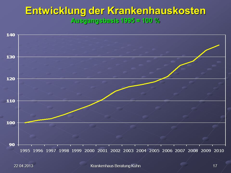 Entwicklung der Krankenhauskosten Ausgangsbasis 1995 = 100 %