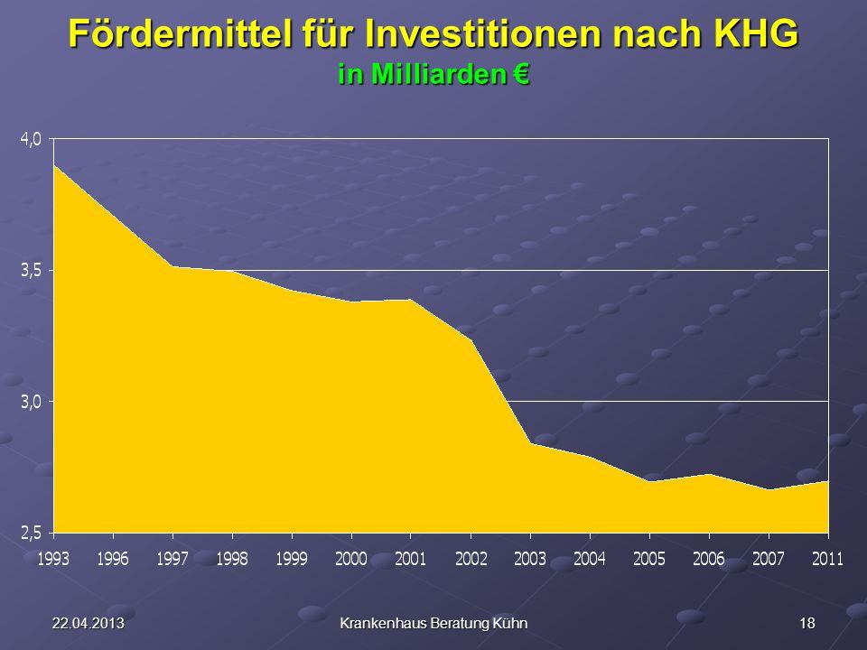 Fördermittel für Investitionen nach KHG in Milliarden €