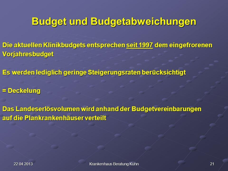 Budget und Budgetabweichungen
