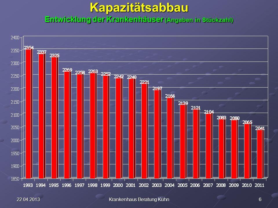 Kapazitätsabbau Entwicklung der Krankenhäuser (Angaben in Stückzahl)