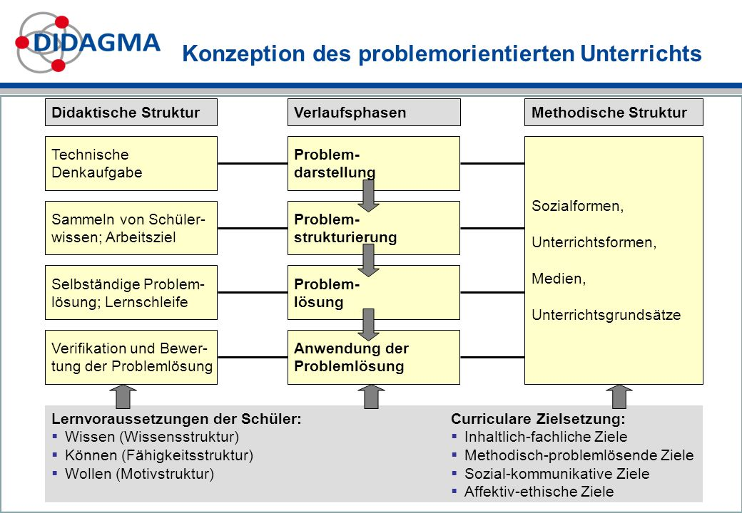 Konzeption des problemorientierten Unterrichts
