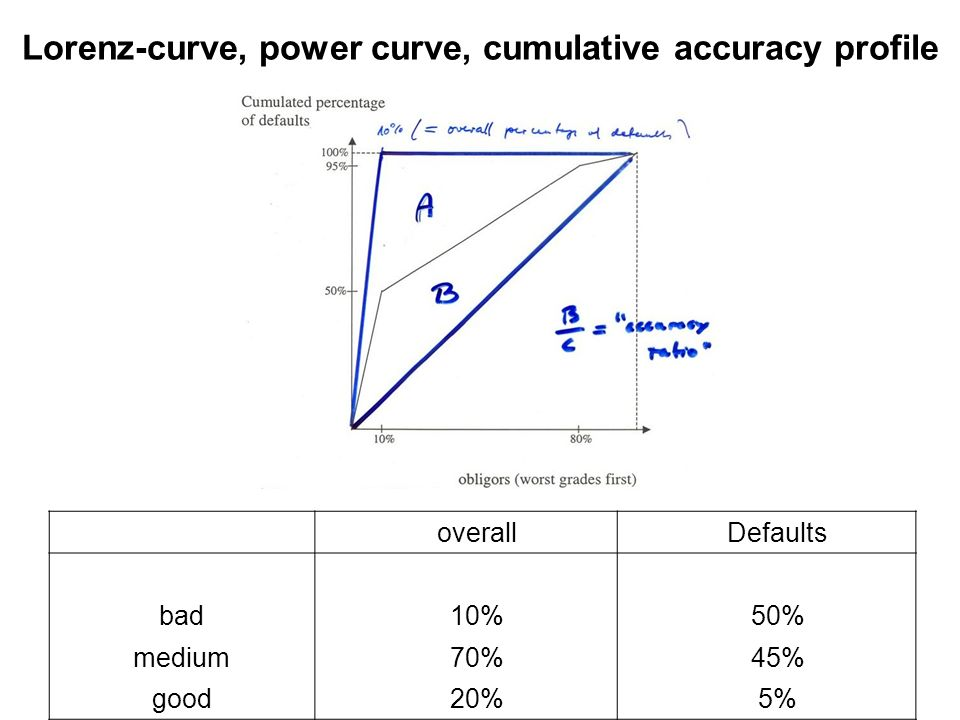 Lorenz-curve, power curve, cumulative accuracy profile
