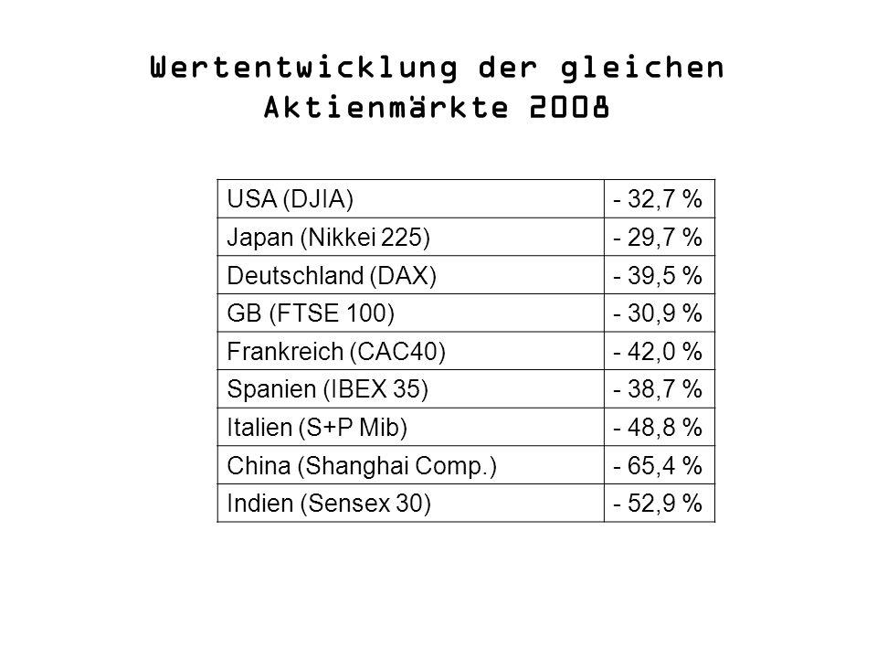 Wertentwicklung der gleichen Aktienmärkte 2008
