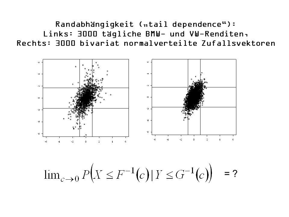 """Randabhängigkeit (""""tail dependence ): Links: 3000 tägliche BMW- und VW-Renditen, Rechts: 3000 bivariat normalverteilte Zufallsvektoren"""