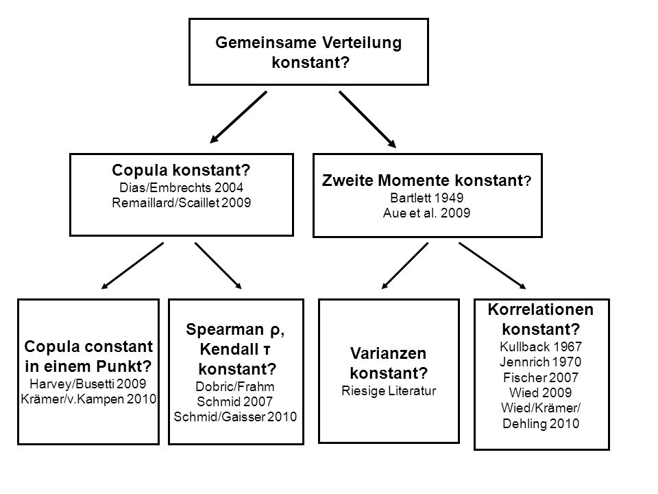 Gemeinsame Verteilung