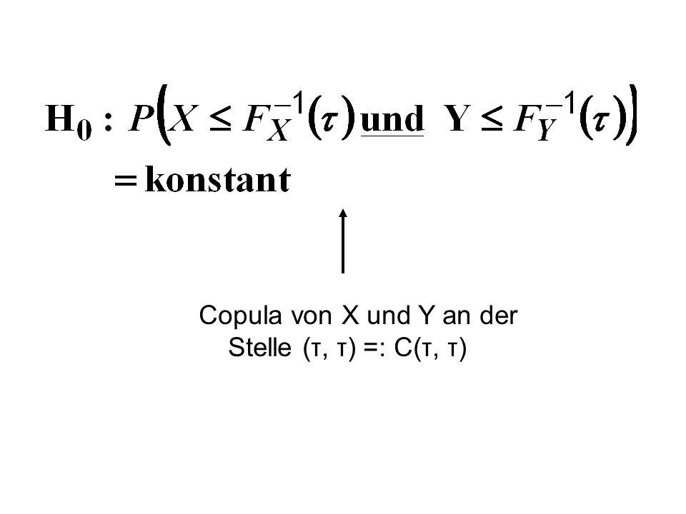 Copula von X und Y an der Stelle (τ, τ) =: C(τ, τ)