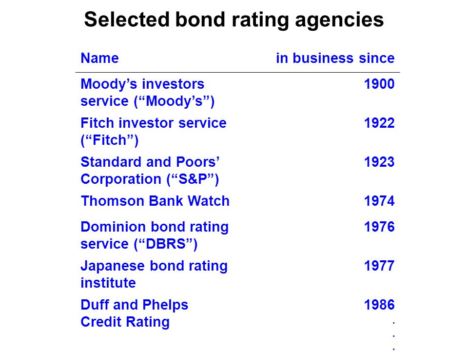 Selected bond rating agencies