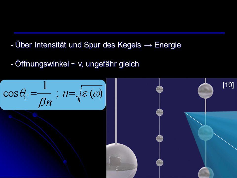 Über Intensität und Spur des Kegels → Energie