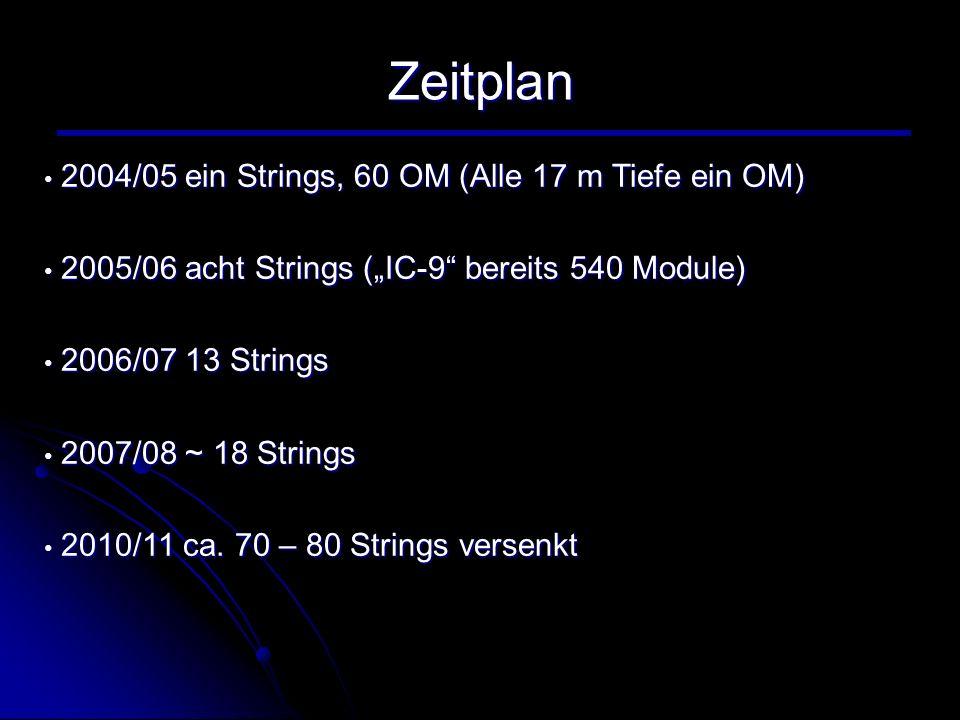 Zeitplan 2004/05 ein Strings, 60 OM (Alle 17 m Tiefe ein OM)