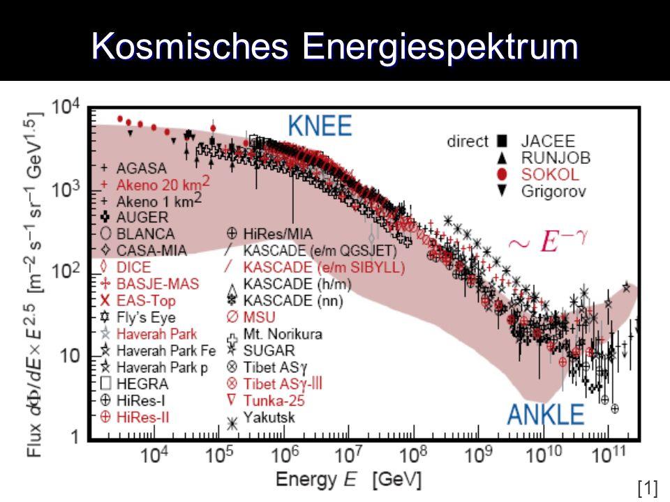 Kosmisches Energiespektrum