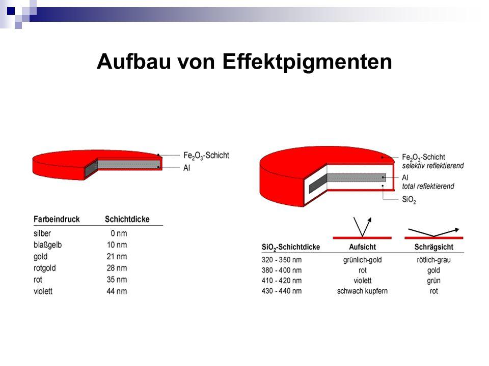 Aufbau von Effektpigmenten
