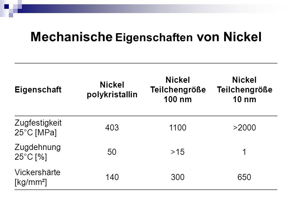 Mechanische Eigenschaften von Nickel
