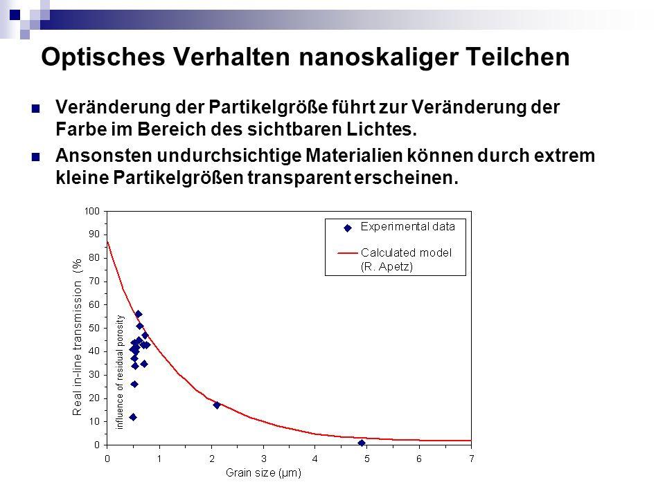 Optisches Verhalten nanoskaliger Teilchen