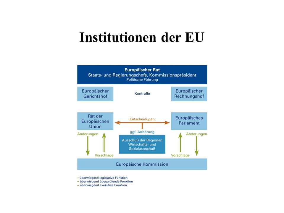 Institutionen der EU