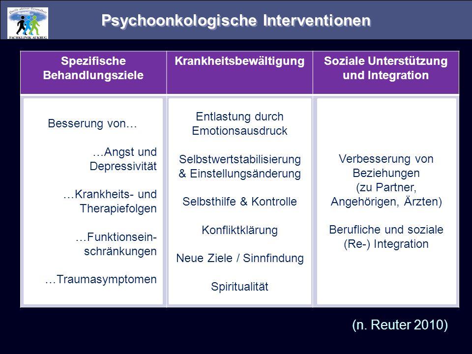 Psychoonkologische Interventionen