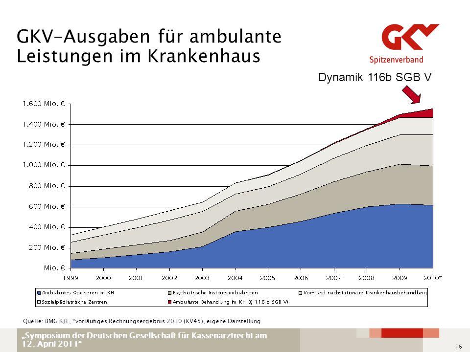 GKV-Ausgaben für ambulante Leistungen im Krankenhaus