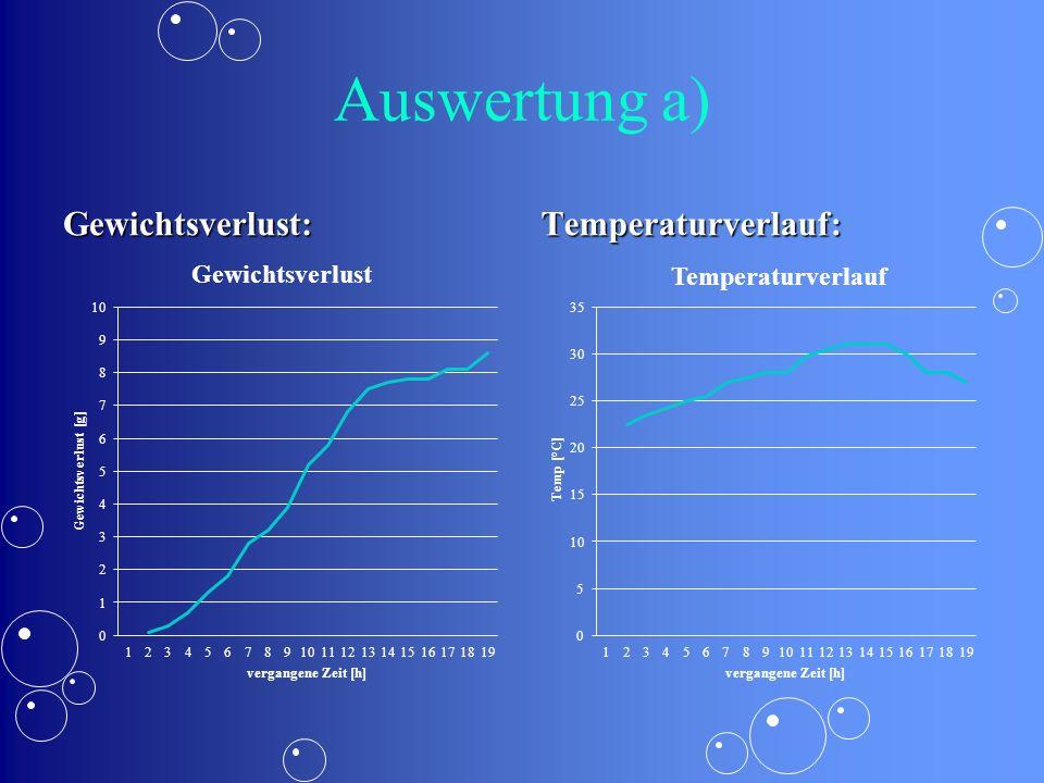 Auswertung a) Gewichtsverlust: Temperaturverlauf: