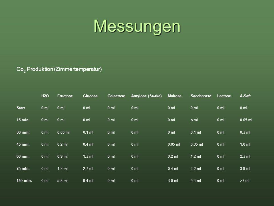 Messungen Co2 Produktion (Zimmertemperatur) H2O Fructose Glucose
