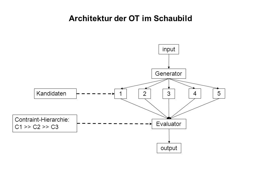 Architektur der OT im Schaubild