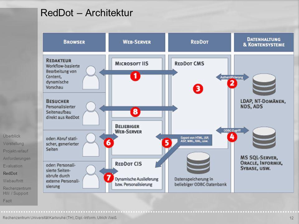 RedDot – Architektur Überblick Vorstellung Projektverlauf