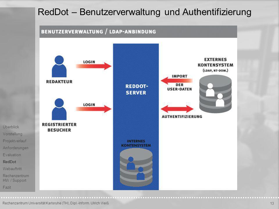 RedDot – Benutzerverwaltung und Authentifizierung