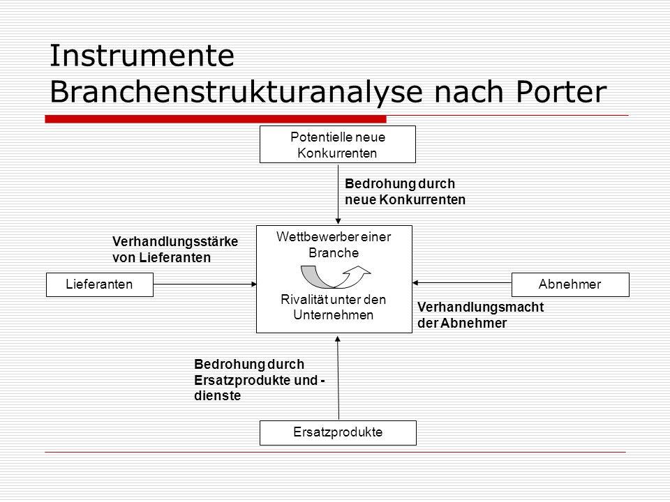 Instrumente Branchenstrukturanalyse nach Porter