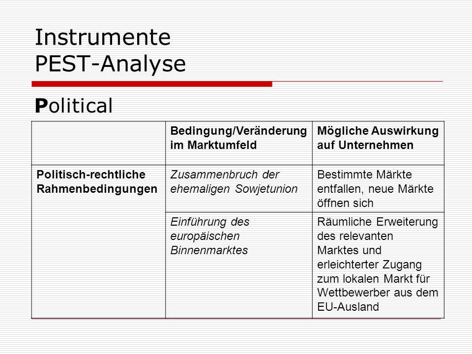 Instrumente PEST-Analyse
