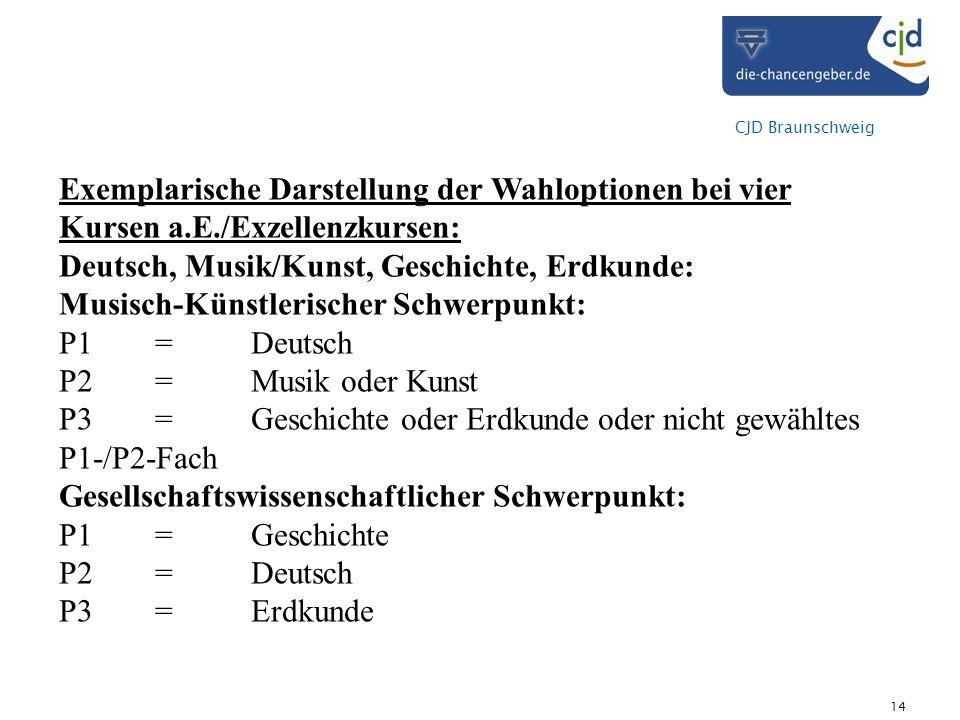 Exemplarische Darstellung der Wahloptionen bei vier Kursen a. E