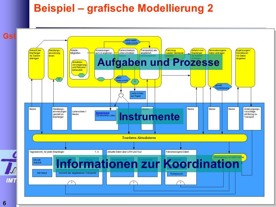 Beispiel – grafische Modellierung 2