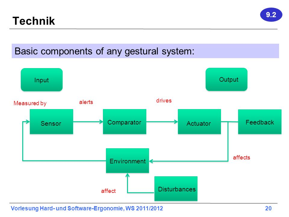 Technik Basic components of any gestural system: 9.2 Input Output