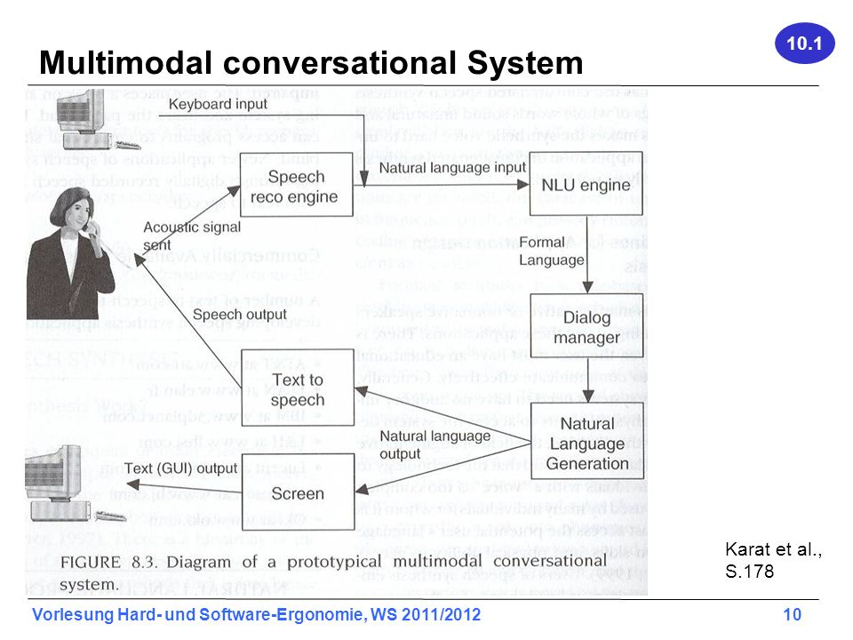 Multimodal conversational System