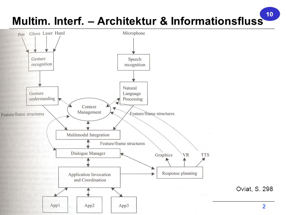Multim. Interf. – Architektur & Informationsfluss
