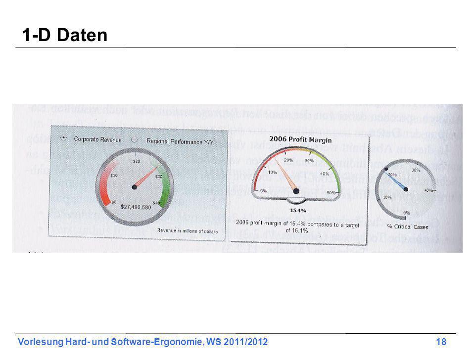 1-D Daten