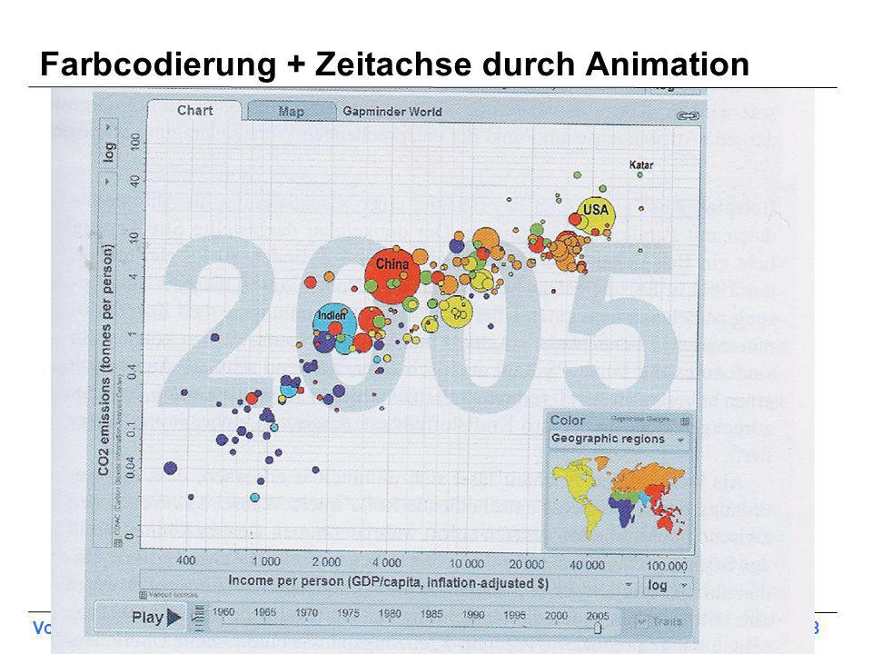 Farbcodierung + Zeitachse durch Animation