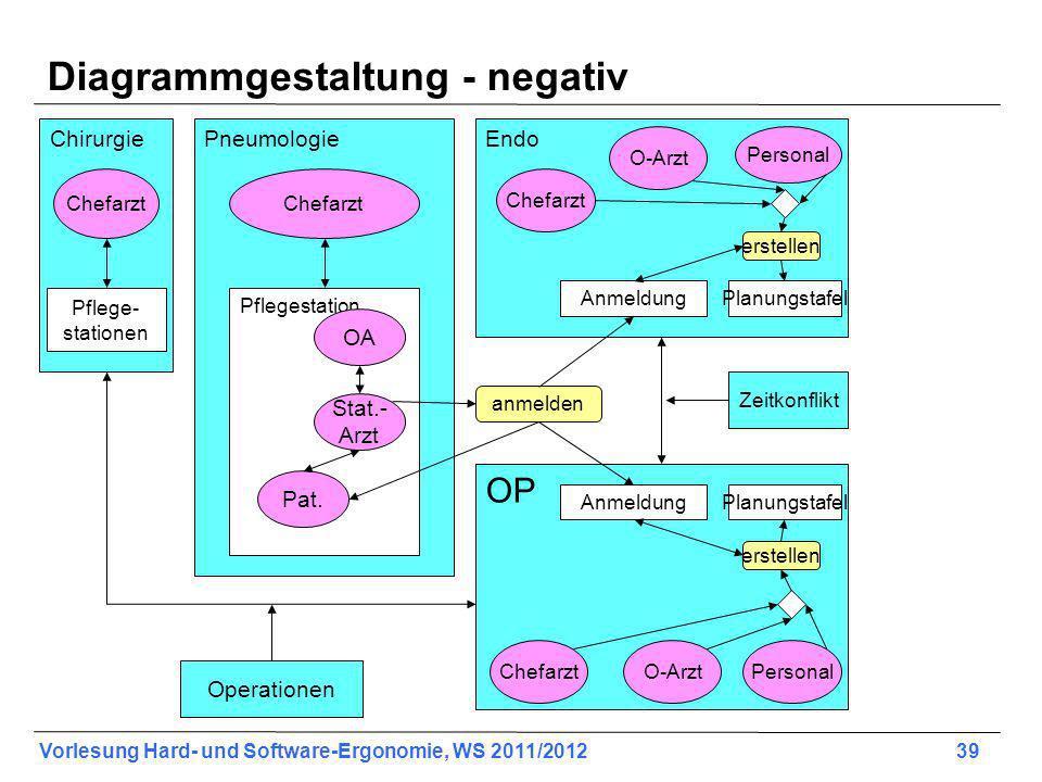 Diagrammgestaltung - negativ