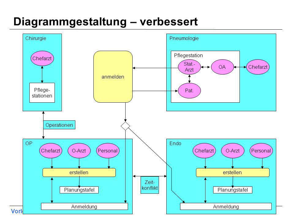 Diagrammgestaltung – verbessert