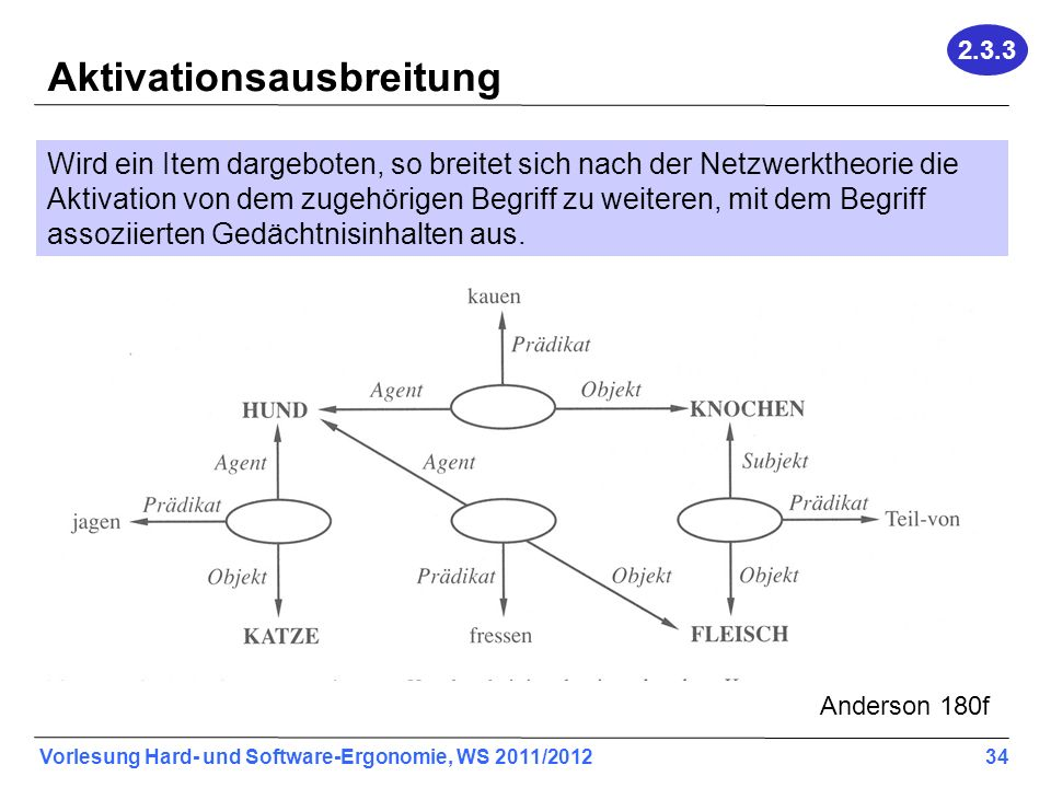 Aktivationsausbreitung