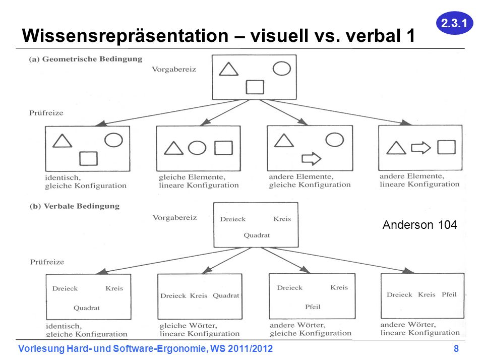 Wissensrepräsentation – visuell vs. verbal 1