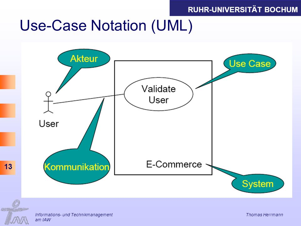Use-Case Notation (UML)