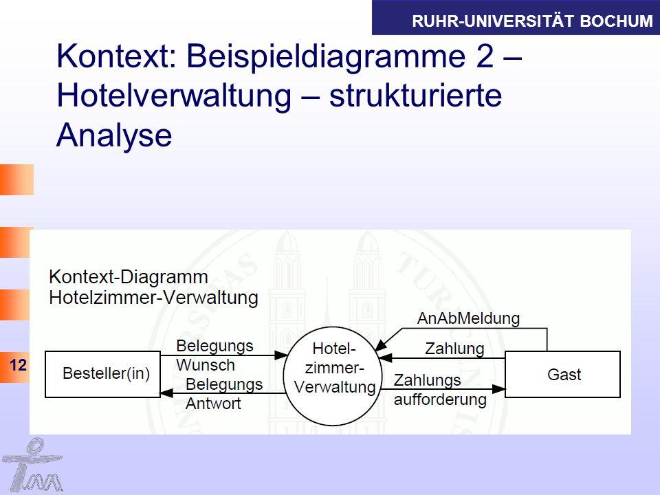 Kontext: Beispieldiagramme 2 – Hotelverwaltung – strukturierte Analyse