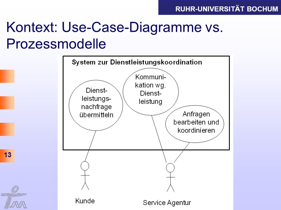 Kontext: Use-Case-Diagramme vs. Prozessmodelle