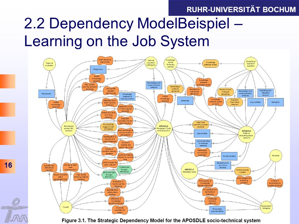 2.2 Dependency ModelBeispiel – Learning on the Job System