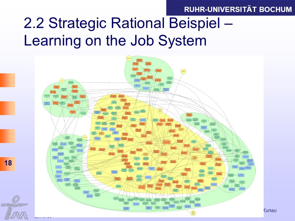 2.2 Strategic Rational Beispiel – Learning on the Job System
