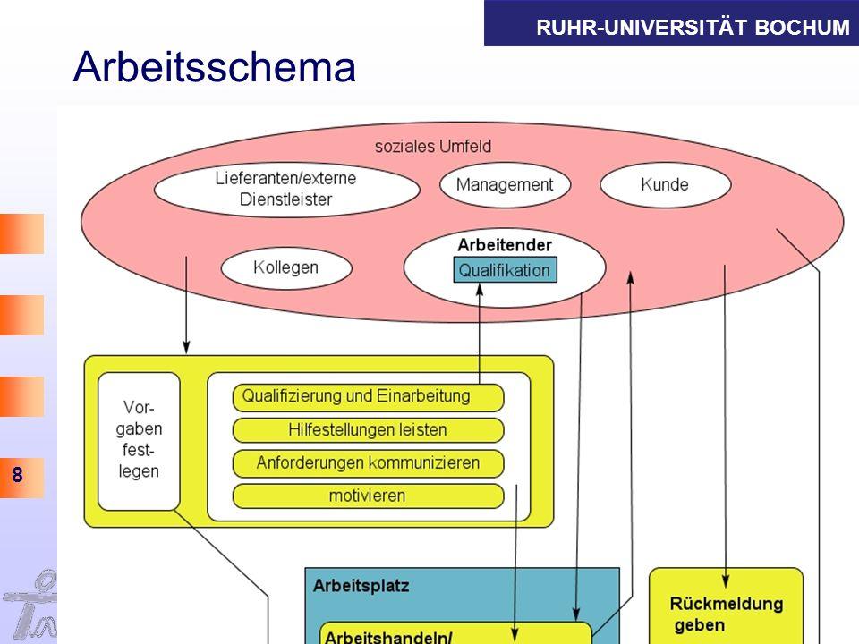 Arbeitsschema Informations- und Technikmanagement Thomas Herrmann