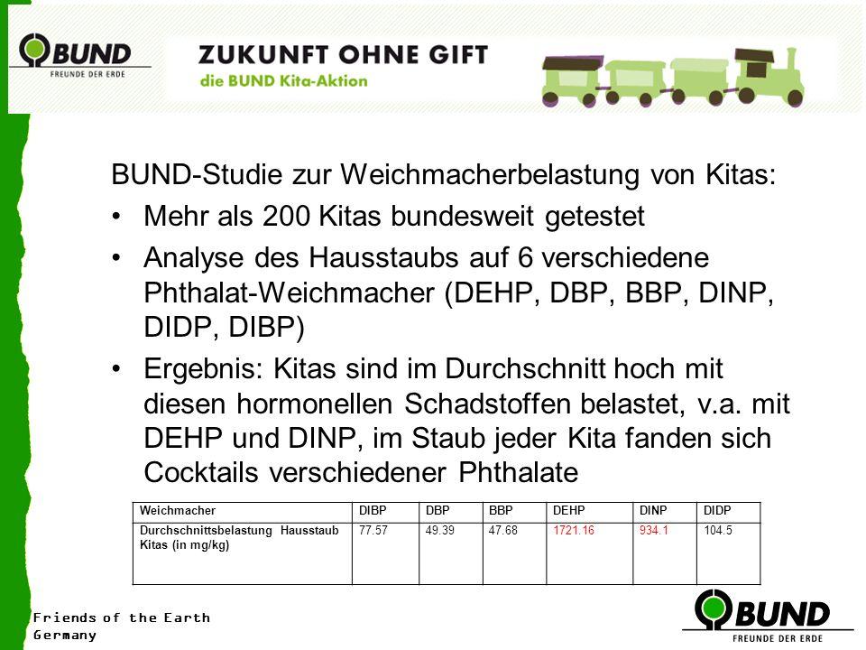 BUND-Studie zur Weichmacherbelastung von Kitas: