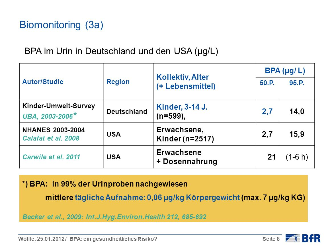 Biomonitoring (3a) BPA im Urin in Deutschland und den USA (µg/L)