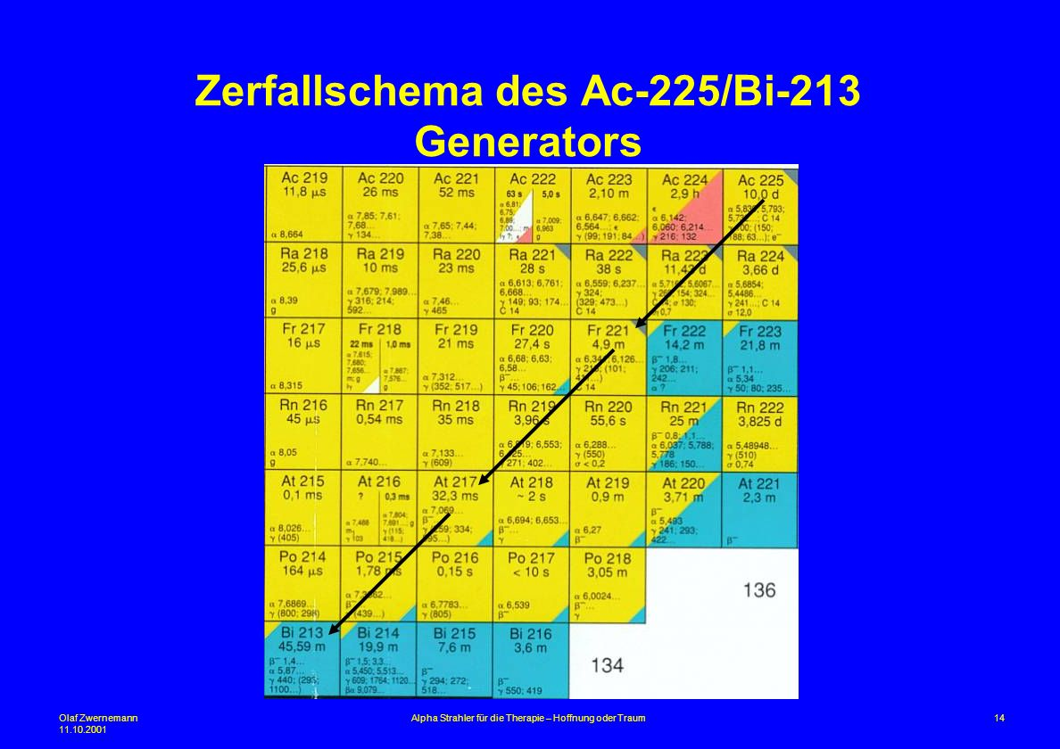 Zerfallschema des Ac-225/Bi-213 Generators
